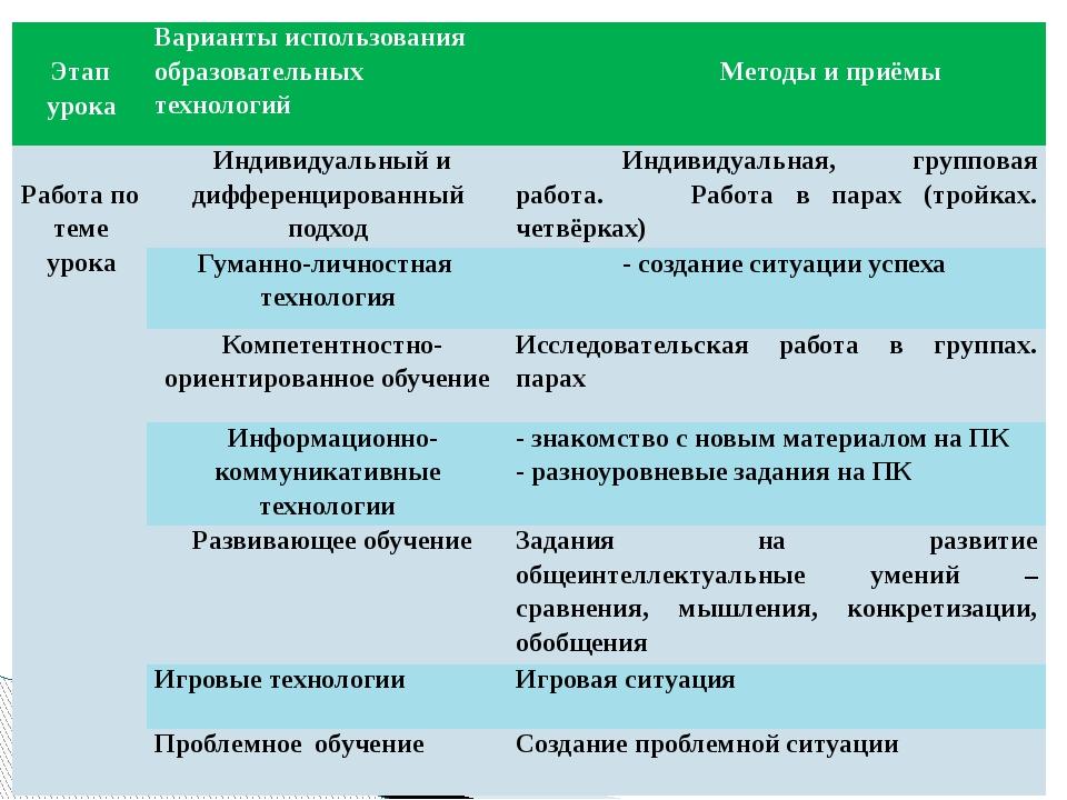 Этап урока Варианты использования образовательных технологий Методы и приёмы...