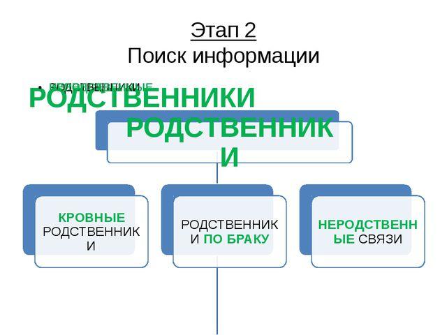 Этап 2 Поиск информации Я выяснил, что существует три группы родственных связ...