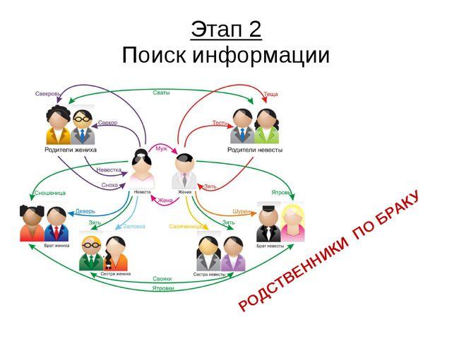 Этап 2 Поиск информации РОДСТВЕННИКИ ПО БРАКУ Проходит время, человек взросле...