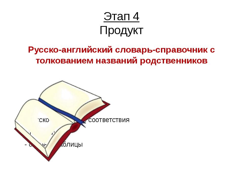 Этап 4 Продукт Русско-английский словарь-справочник с толкованием названий ро...