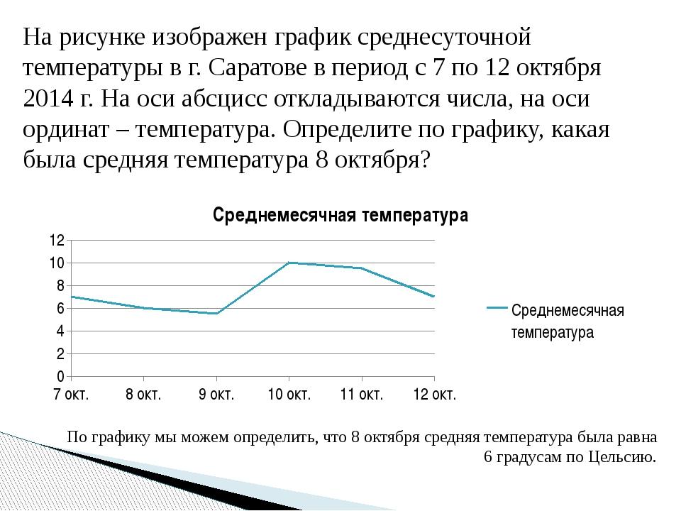 На рисунке изображен график среднесуточной температуры в г. Саратове в период...