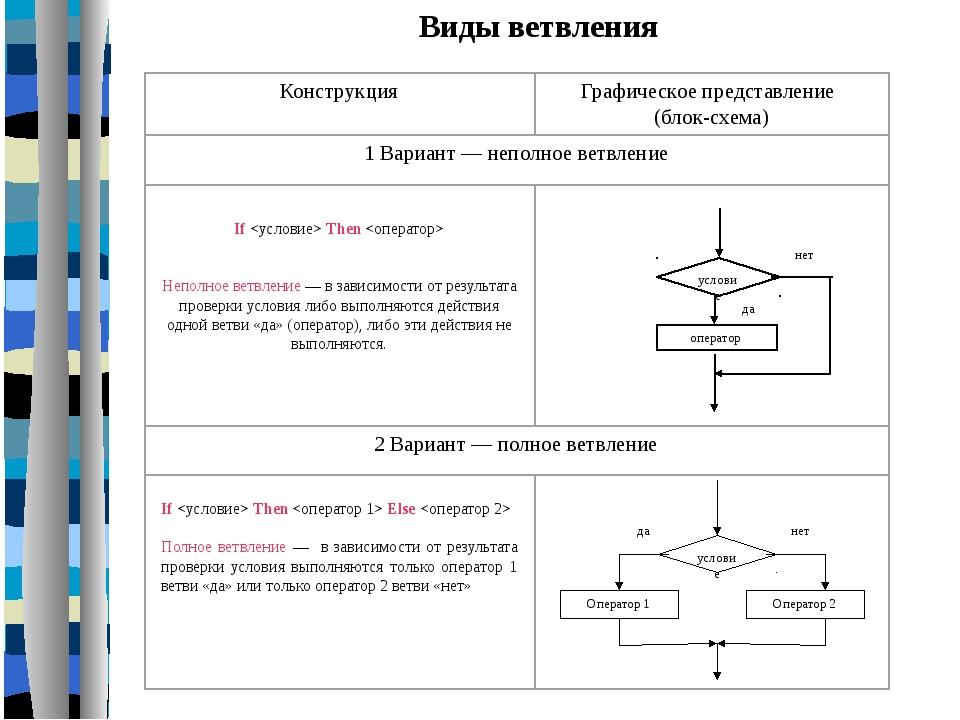 Операторы ветвления в паскале схема