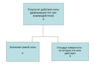 Результат действия силы (деформация тел при взаимодействии) p Значения самой
