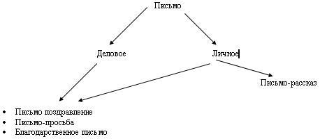 http://festival.1september.ru/articles/537341/img1.JPG