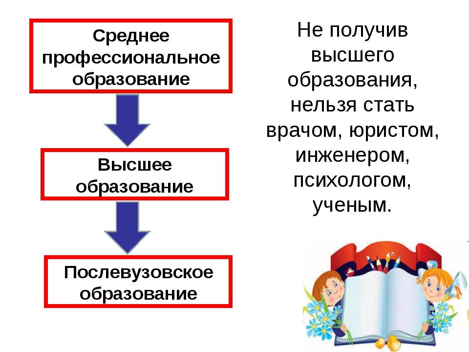 Послевузовское образование Высшее образование Среднее профессиональное образо...
