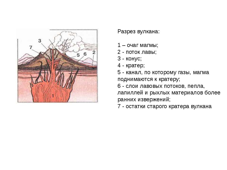 Разрез вулкана: 1 – очаг магмы; 2 - поток лавы; 3 - конус; 4 - кратер; 5 - к...