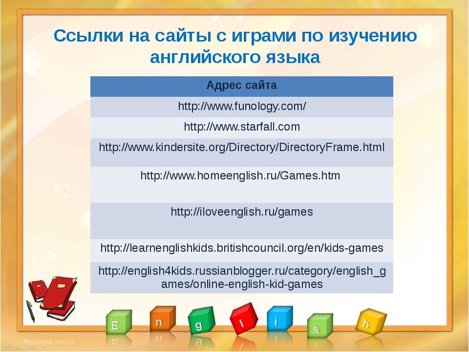 Ссылки на сайты с играми по изучению английского языка Адрес сайта http://ww...