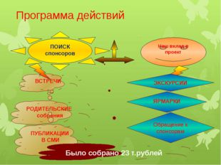 Программа действий Обращение к спонсорам Наш вклад в проект ПОИСК спонсоров В
