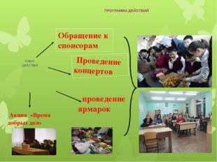 ПРОГРАММА ДЕЙСТВИЙ Наши действия Обращение к спонсорам проведение ярмарок Про
