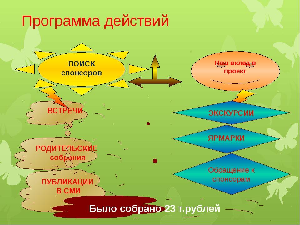 Программа действий Обращение к спонсорам Наш вклад в проект ПОИСК спонсоров В...