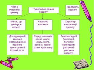 Типологічні ознаки проекту Тривалість проекту Число учасників проекту Метод,