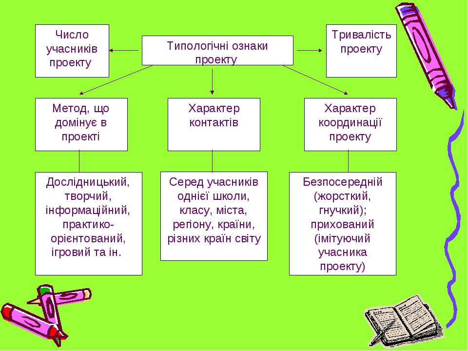 Типологічні ознаки проекту Тривалість проекту Число учасників проекту Метод,...