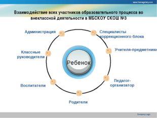 www.themegallery.com Company Logo Взаимодействие всех участников образователь
