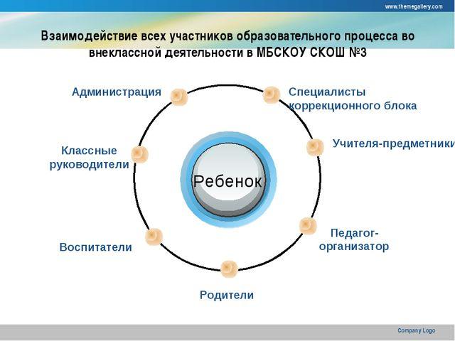 www.themegallery.com Company Logo Взаимодействие всех участников образователь...