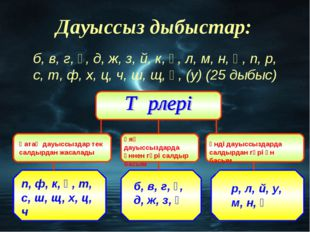 п, ф, к, қ, т, с, ш, щ, х, ц, ч б, в, г, ғ, д, ж, з, һ р, л, й, у, м, н, ң Қа