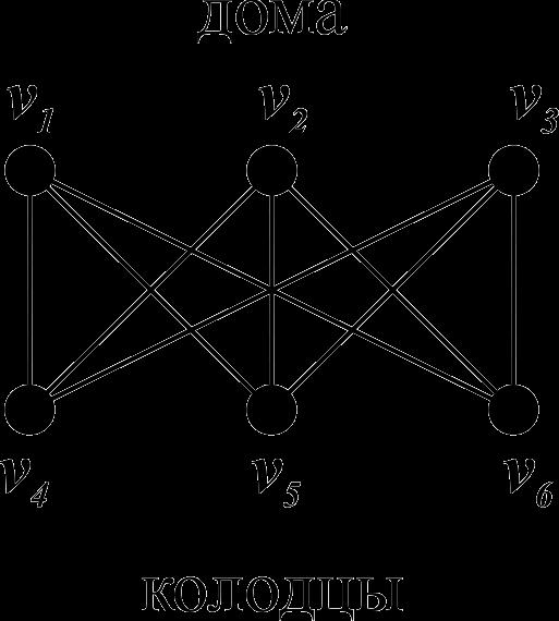 C:\Users\WhiteRabbit\Desktop\Планарность графов\Три дома - три колодца.png