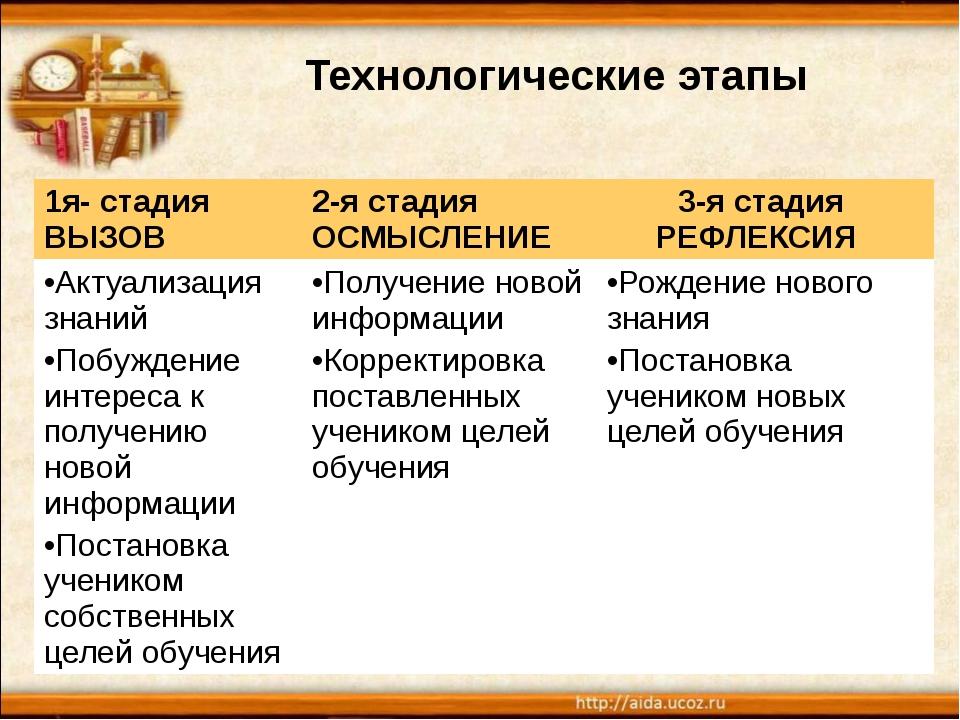 Технологические этапы 1я- стадия ВЫЗОВ 2-я стадия ОСМЫСЛЕНИЕ 3-я стадия РЕФЛ...
