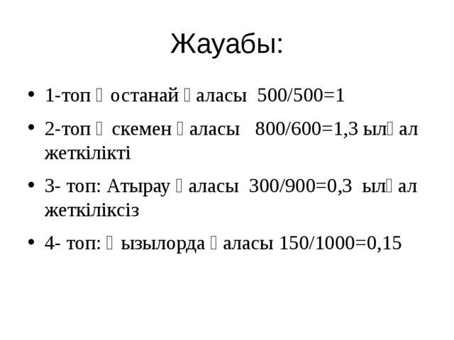 Жауабы: 1-топ Қостанай қаласы 500/500=1 2-топ Өскемен қаласы 800/600=1,3 ылға...