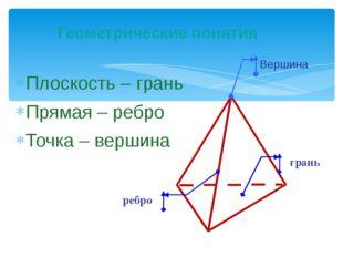 Плоскость – грань Прямая – ребро Точка – вершина Геометрические понятия Верши