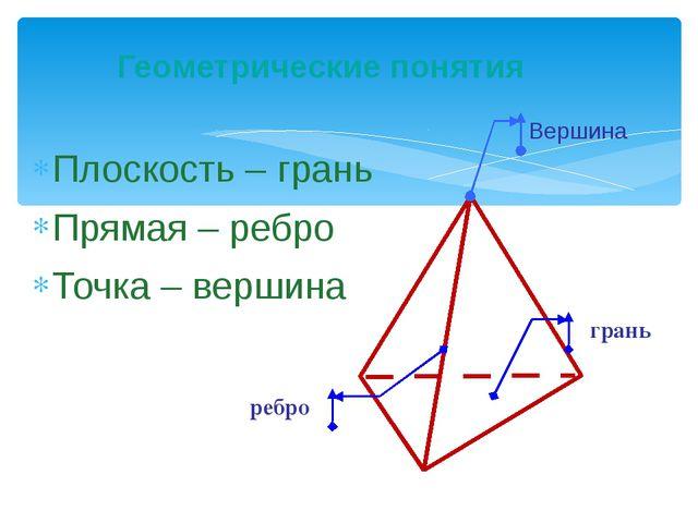 Плоскость – грань Прямая – ребро Точка – вершина Геометрические понятия Верши...