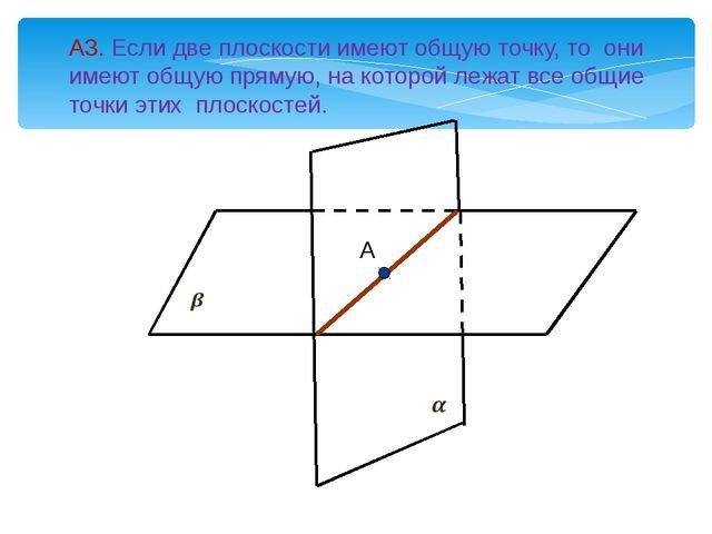 А3. Если две плоскости имеют общую точку, то они имеют общую прямую, на кото...