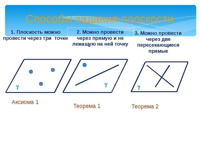 Способы задания плоскости 1. Плоскость можно провести через три точки 2. Можн...