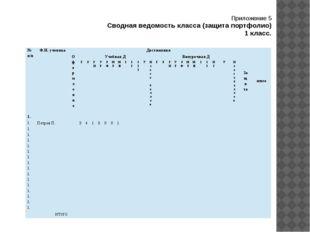 Приложение 5 Сводная ведомость класса (защита портфолио) 1 класс. № п/п Ф.И.