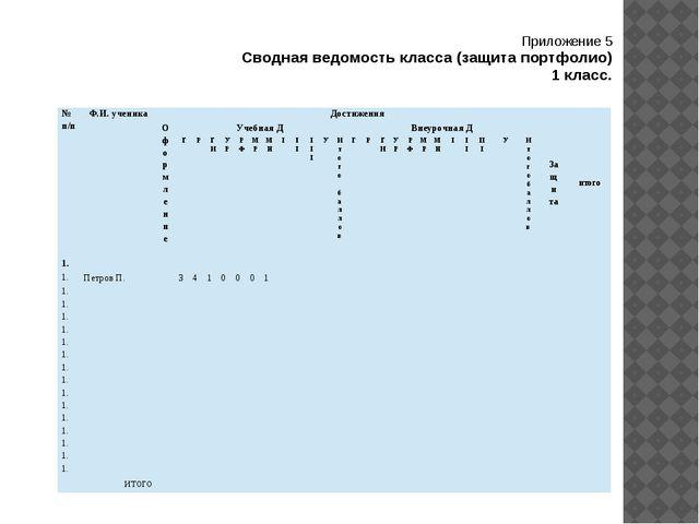 Приложение 5 Сводная ведомость класса (защита портфолио) 1 класс. № п/п Ф.И....