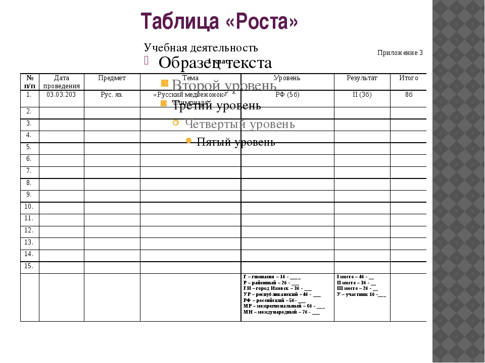 Таблица «Роста» Учебная деятельность