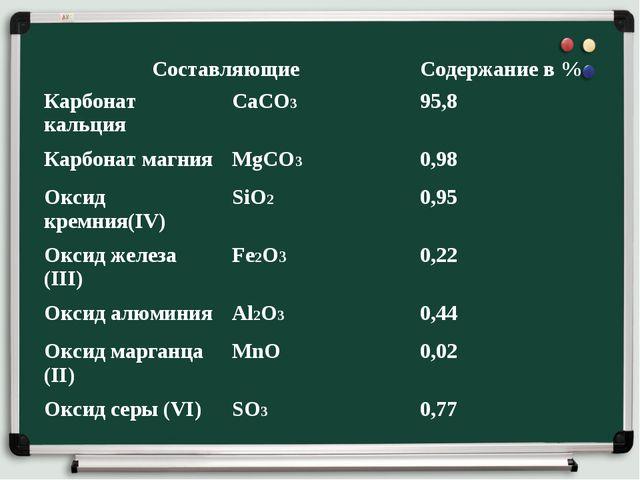 СоставляющиеСодержание в % Карбонат кальцияСаСО3 95,8 Карбонат магнияMg...