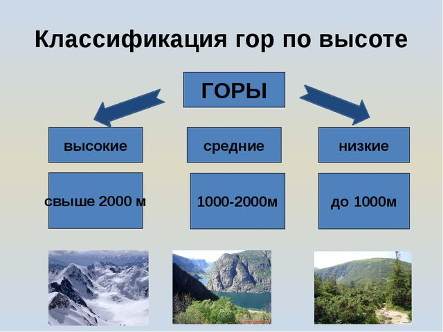 ГОРЫ высокие средние низкие свыше 2000 м 1000-2000м до 1000м Классификация го...