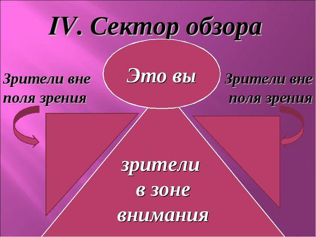 IV. Сектор обзора зрители в зоне внимания Это вы Зрители вне поля зрения Зрит...
