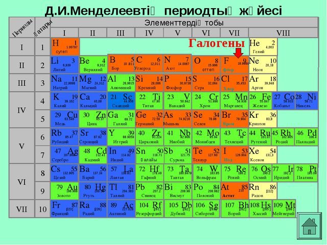 Д.И.Менделеевтің периодтық жүйесі Элементтердің тобы I III II VIII IV V VI VI...