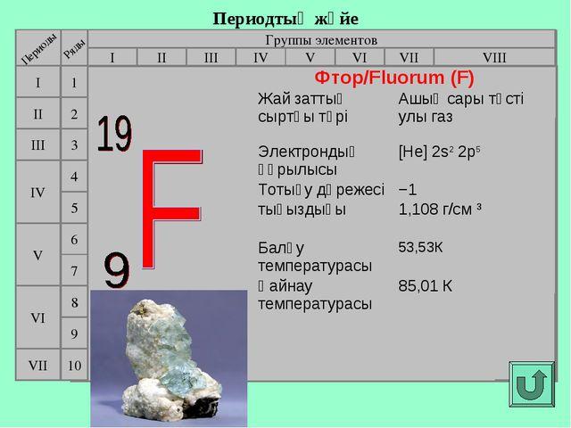 Периодтық жүйе Группы элементов I III II VIII IV V VI VII II I III VII VI V I...