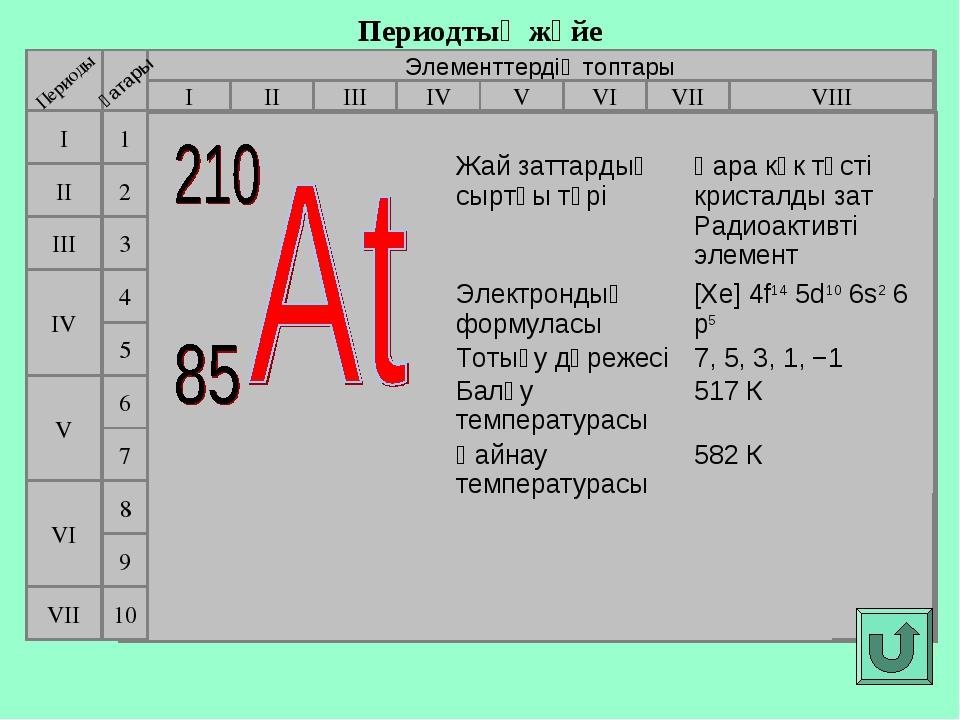 Периодтық жүйе Элементтердің топтары I III II VIII IV V VI VII II I III VII V...