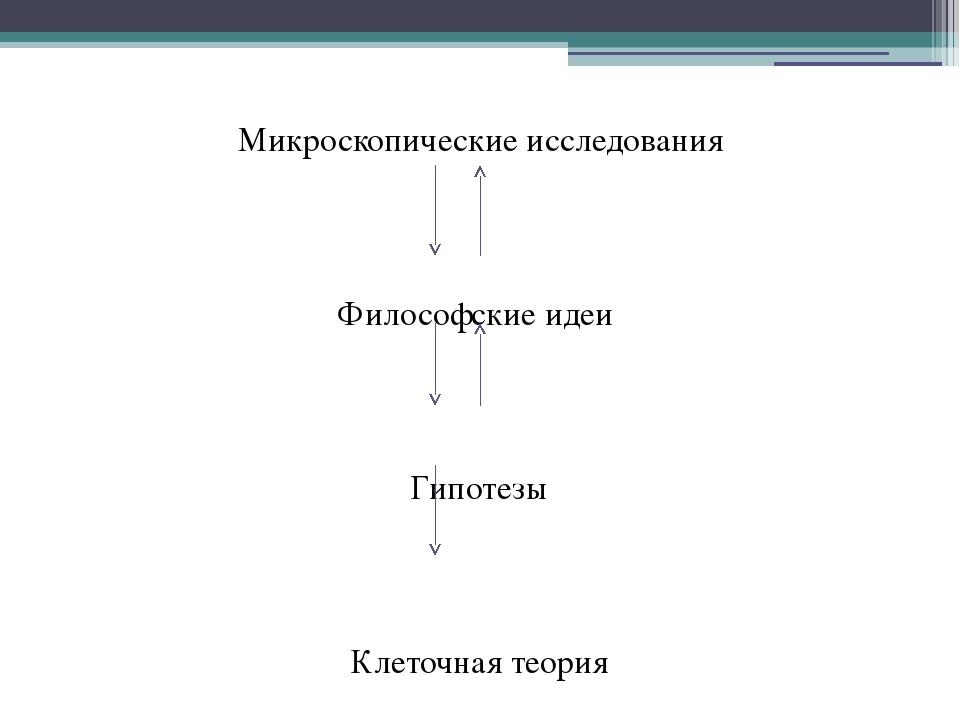 Микроскопические исследования Философские идеи Гипотезы Клеточная теория