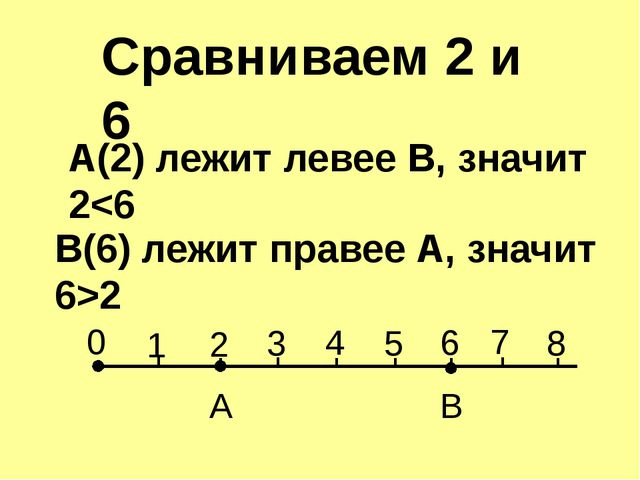 A(2) лежит левее В, значит 22 0 1 2 3 4 5 6 7 8 A B Сравниваем 2 и 6
