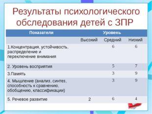 Результаты психологического обследования детей с ЗПР Показатели Уровень Высок