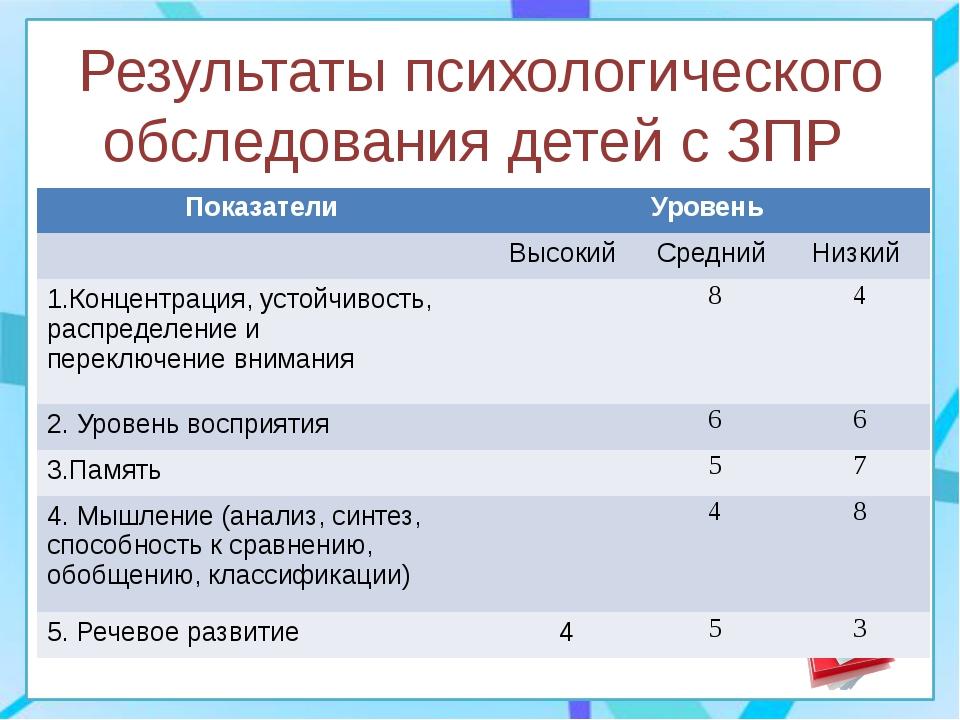 Результаты психологического обследования детей с ЗПР Показатели Уровень Высок...