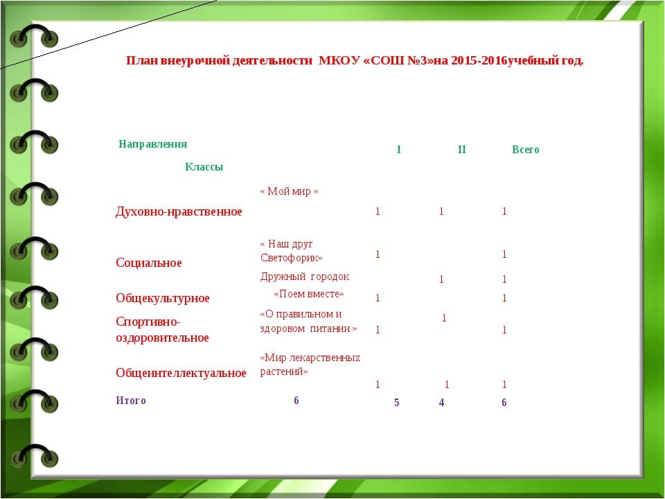 План внеурочной деятельности МКОУ «СОШ №3»на 2015-2016учебный год. Направлени...