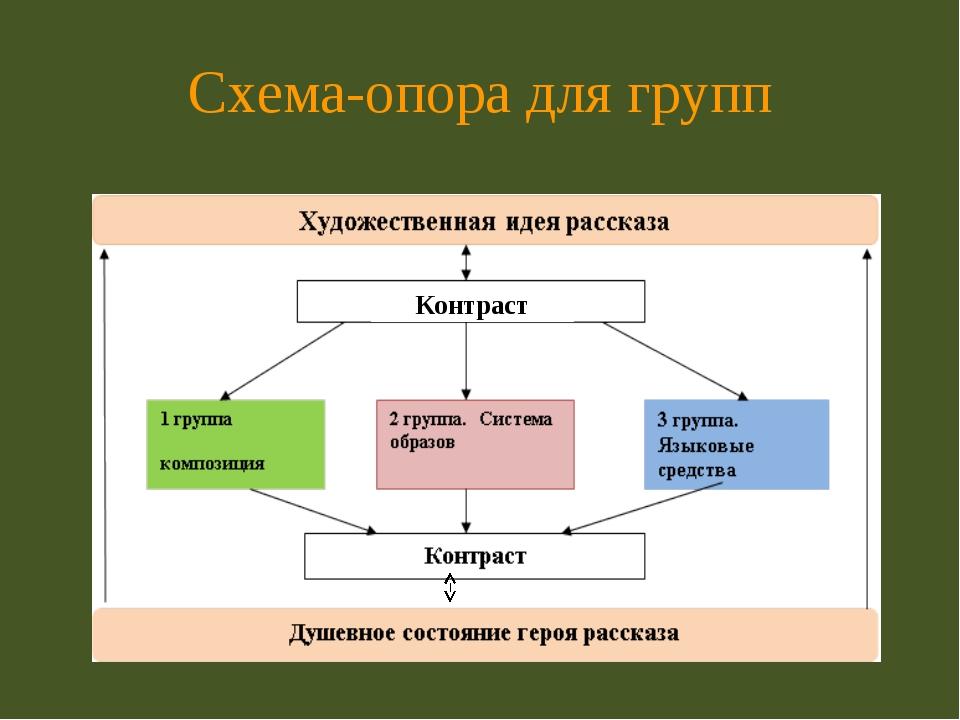 Схема-опора для групп Контраст