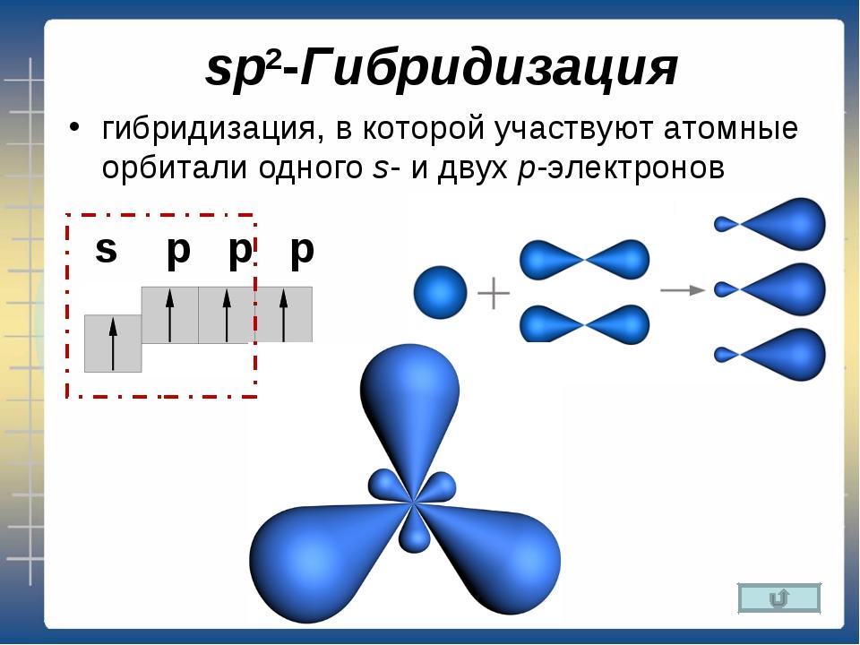 sp2-Гибридизация гибридизация, в которой участвуют атомные орбитали одногоs-...