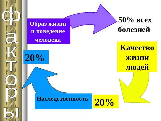 Качество жизни людей Наследственность Образ жизни и поведение человека 50% вс...
