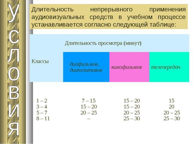 Длительность непрерывного применения аудиовизуальных средств в учебном процес...