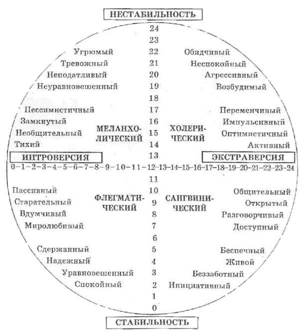 test-na-seksualnost-temperament