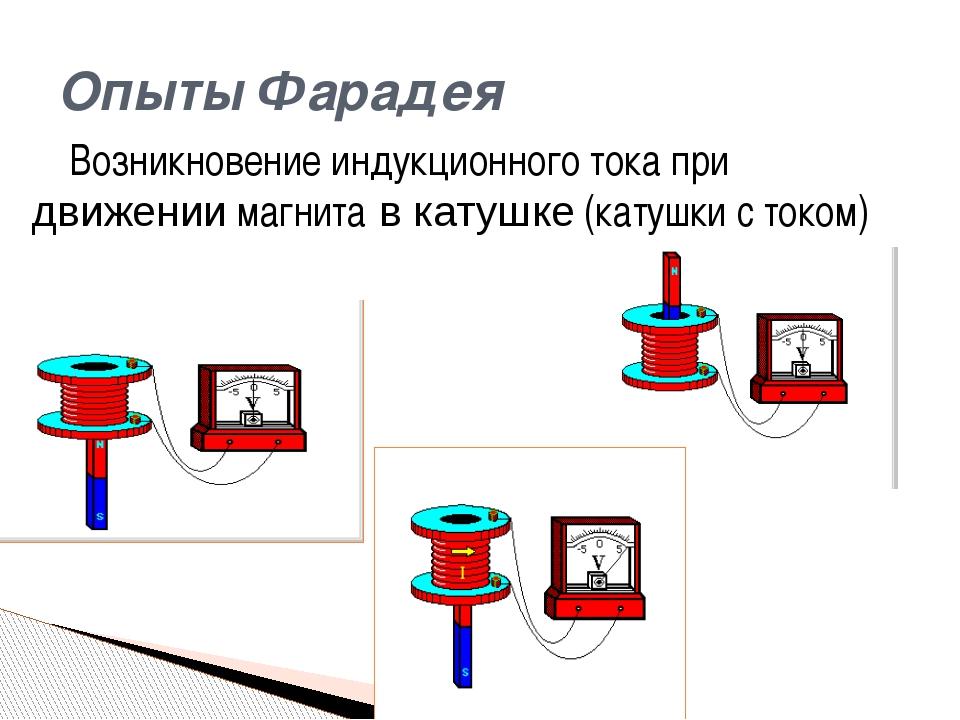 Возникновение индукционного тока при движении магнита в катушке (катушки с то...