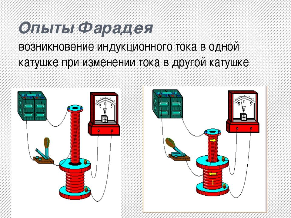 Опыты Фарадея возникновение индукционного тока в одной катушке при изменении...