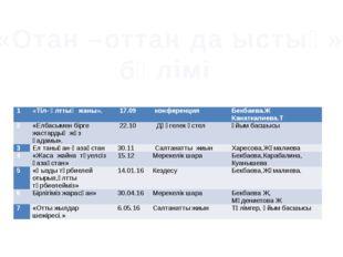 «Отан –оттан да ыстық» бөлімі 1 «Тіл- ұлттың жаны». 17.09 конференция Бекбаев