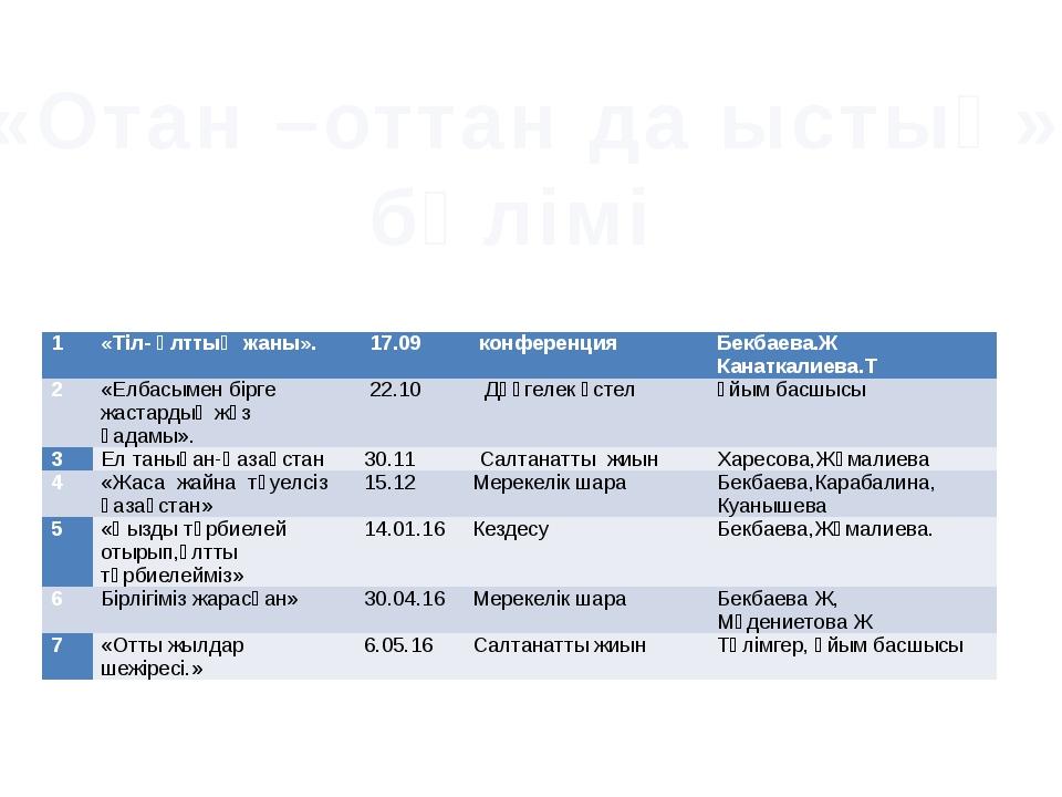 «Отан –оттан да ыстық» бөлімі 1 «Тіл- ұлттың жаны». 17.09 конференция Бекбаев...