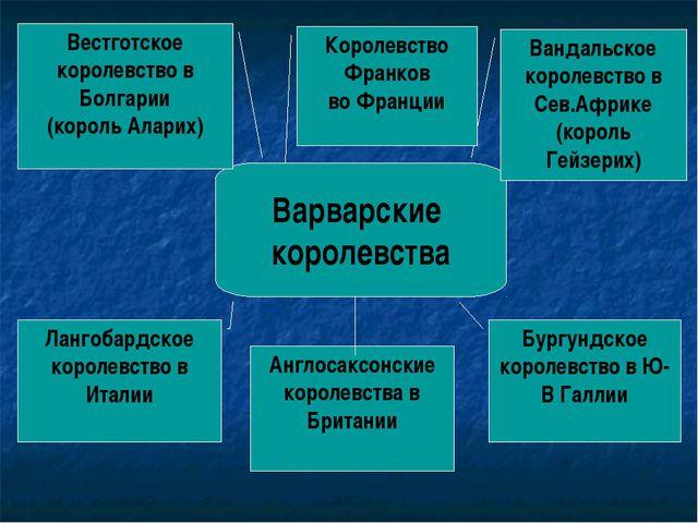 Варварские королевства Вестготское королевство в Болгарии (король Аларих) Ва...
